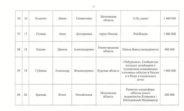 Одна из страниц документа с сайта fadm.gov.ru