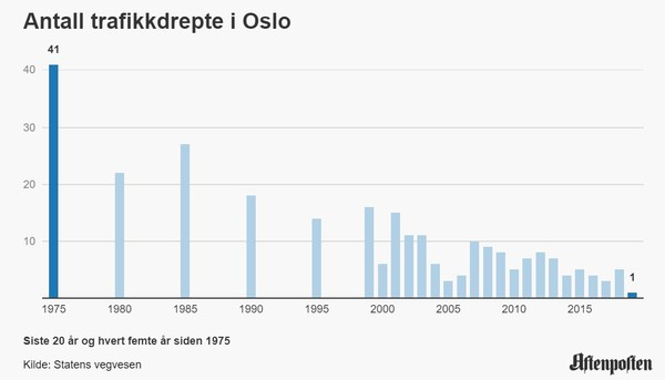Фото: Aftenposten
