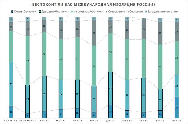 Инфографика «Левада-центра»