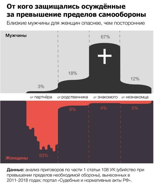 Инфографика - Медиазона